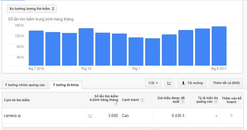 Báo cáo tìm kiếm từ khóa Camera IP trên cỗ máy tìm kiếm Google