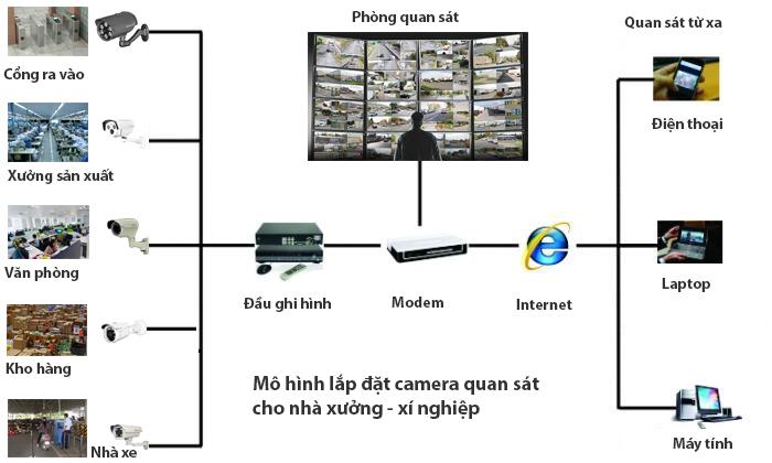 Mô hình lắp đặt camera quan sát cho nhà xưởng - xí nghiệp