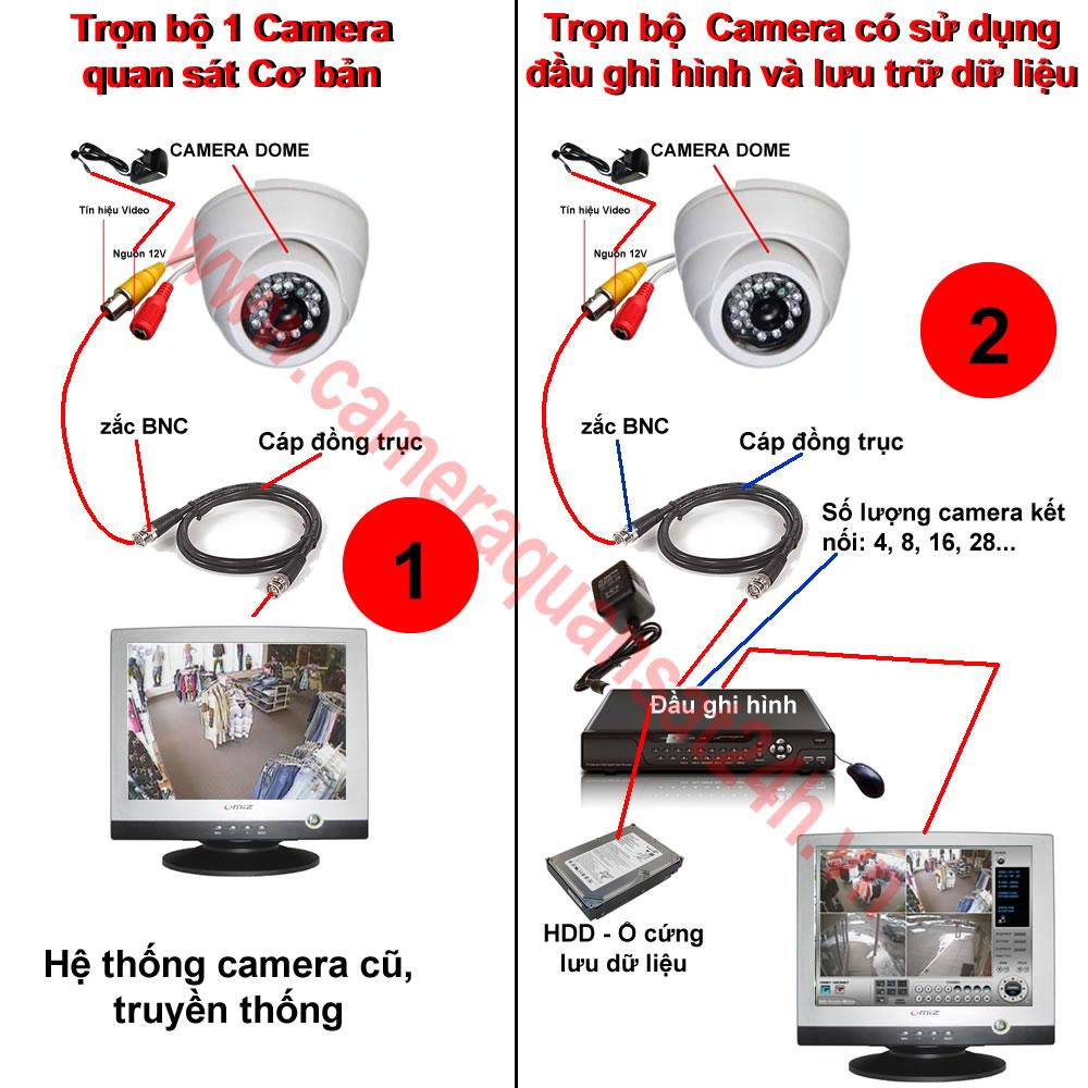Bộ camera cơ bản và bộ có sử dụng đầu ghi hình