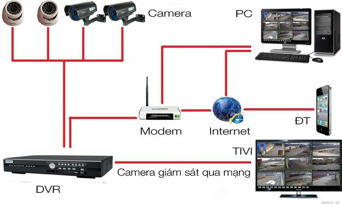 Sơ đồ hệ thống camera