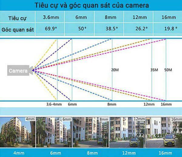 Lựa chọn lắp camera dựa vào góc quan sát